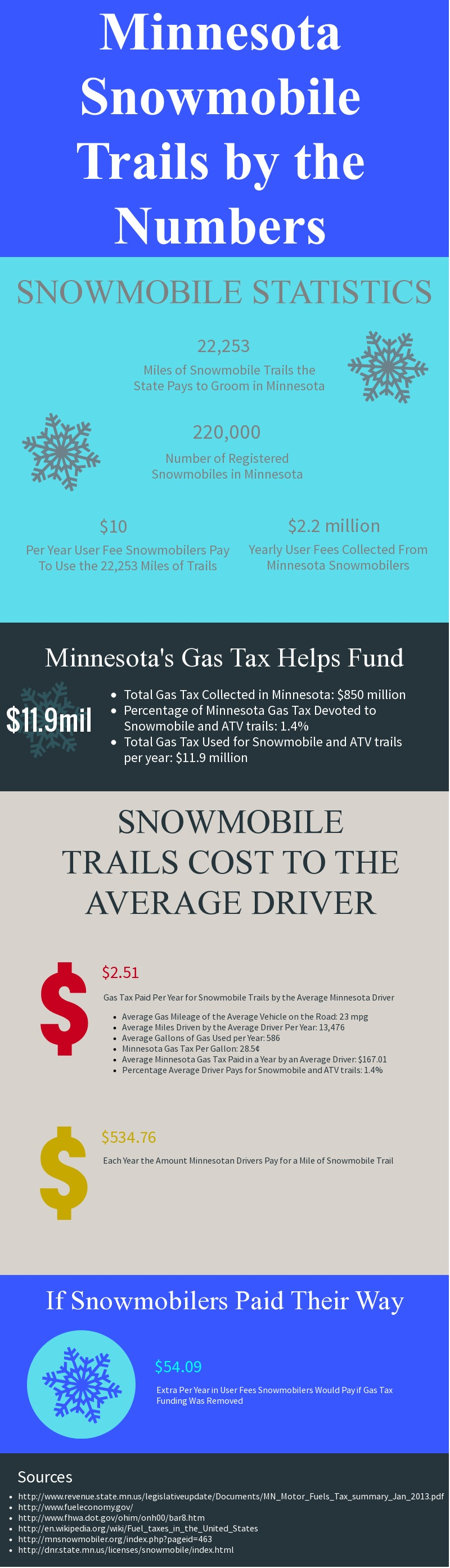 snowmobile use fees in minnesota